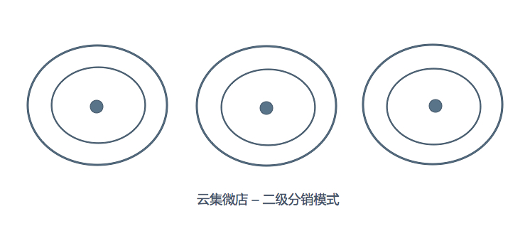 云集微店-二级分销模式