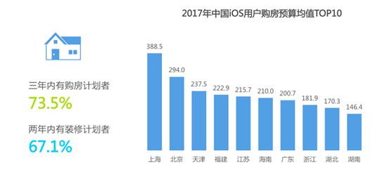 2017中国iOS用户洞察和移动营销趋势报告