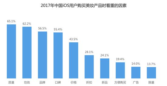 2017年中国iOS用户购买美妆产品时看重的因素