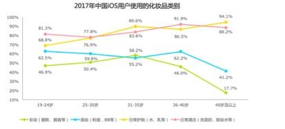 2017年中国iOS用户使用的化妆品类别