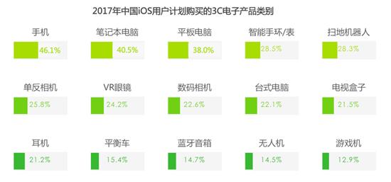2017年中国iOS用户计划购买的3C电子产品类别
