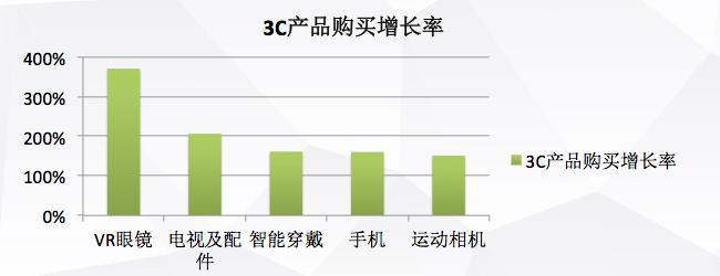 3C产品购买增长率