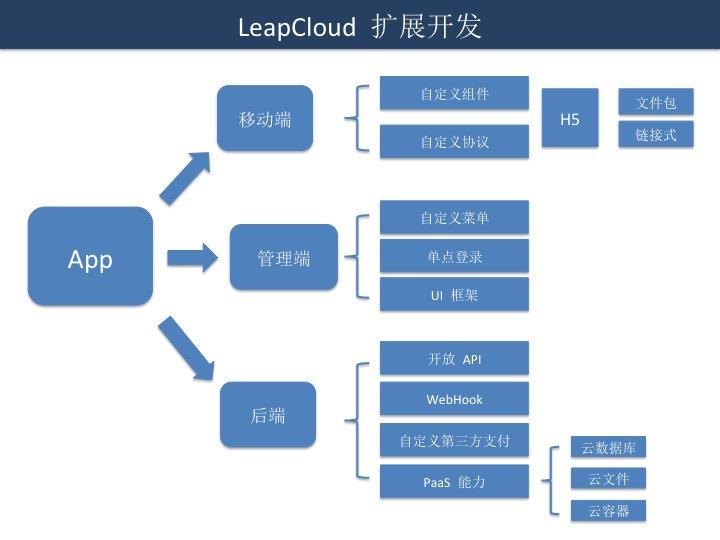 商领云APP的扩展开发